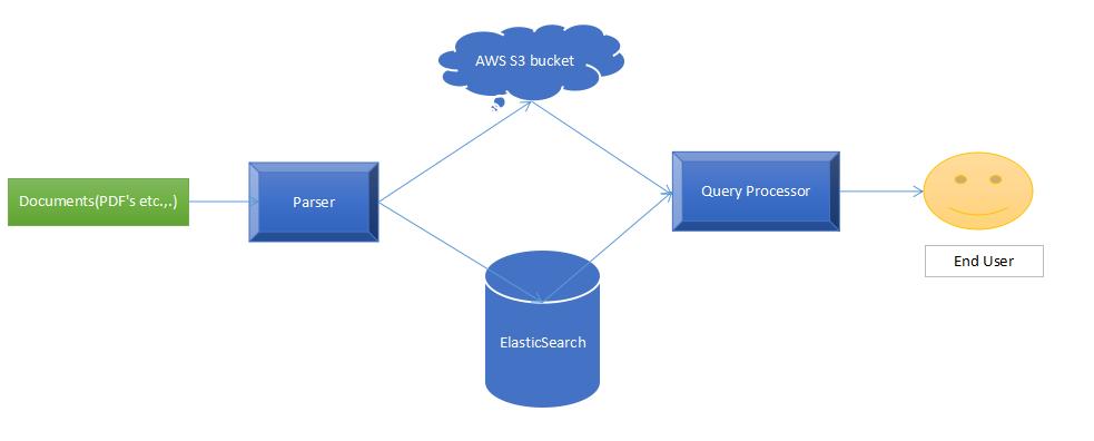Document Database Architecture